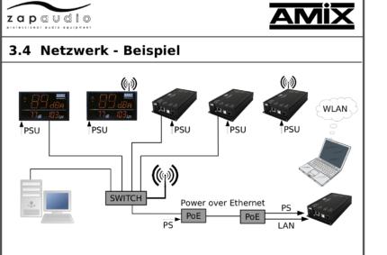 Afficheurs AMIX 3.4